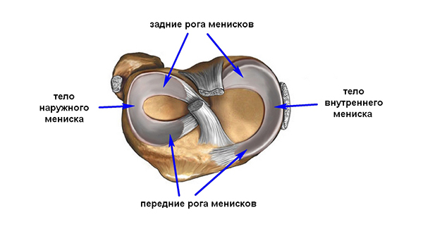 Уколы в колено после операции на мениске коленного сустава